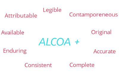 data-integrity-alcoa-plus