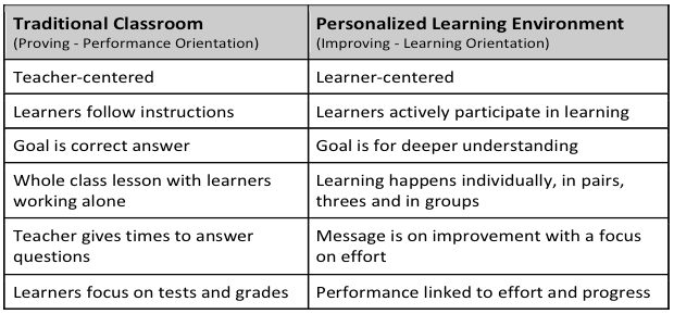 Personalize Learning: 2014