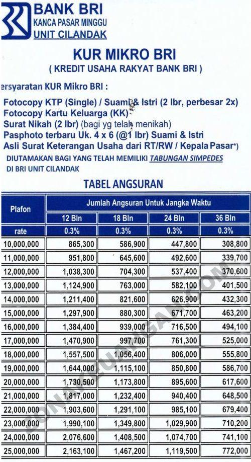 Tabel Pinjaman Kur Bri 2020 : tabel, pinjaman, Syarat, Pengajuan, Zonakeuangan.com
