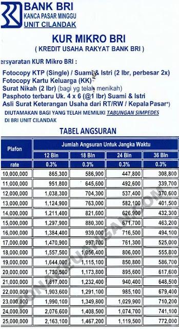 Tabel Kredit Bri : tabel, kredit, Pengajuan, Pinjaman, Seputar