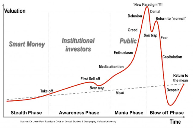 The 4 stages of an asset bubble