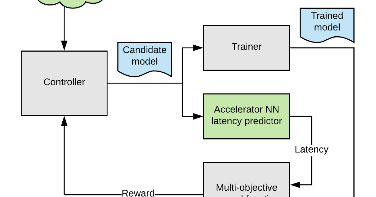EfficientNet-EdgeTPU: Creating Accelerator-Optimized Neural Networks with AutoML