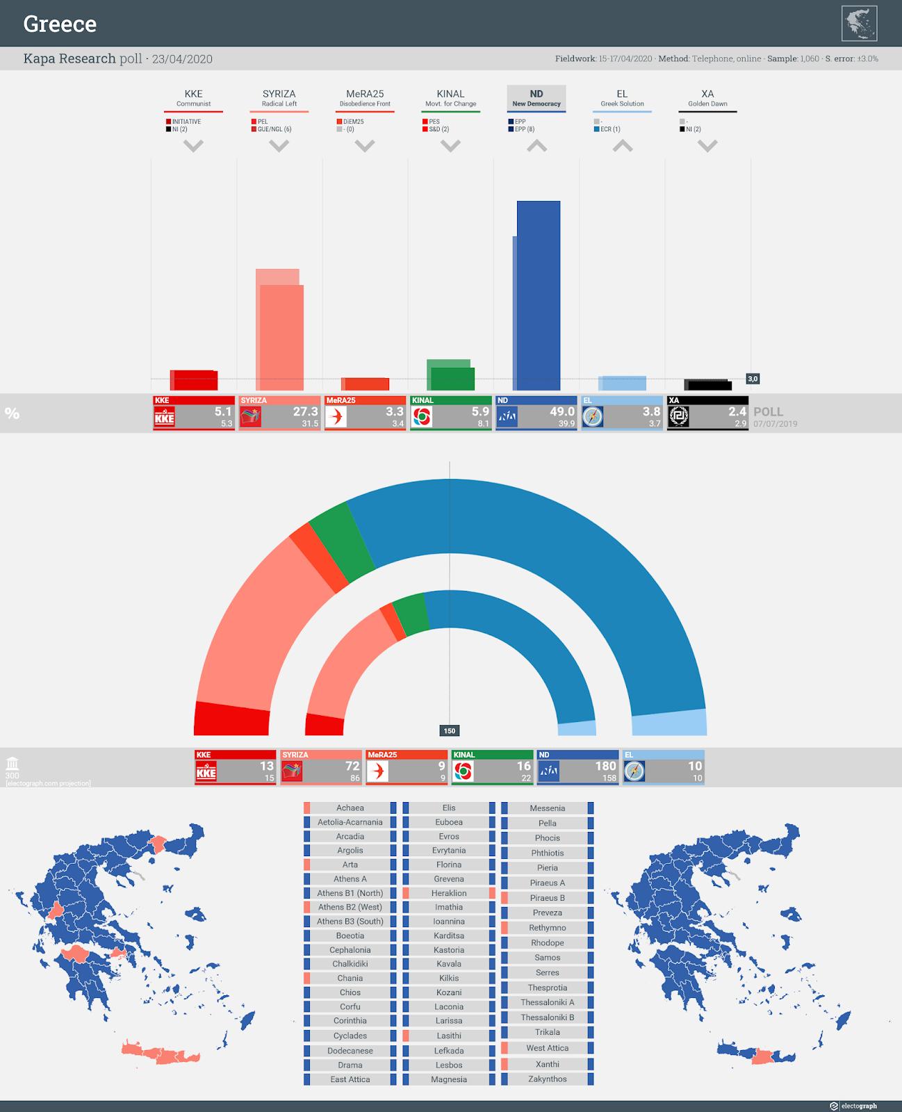 GREECE: Kapa Research poll chart, 23 April 2020