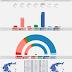 GREECE · Kapa Research poll 23/04/2020: KKE 5.1% (13), SYRIZA 27.3% (72), MeRA25 3.3% (9), KINAL 5.9% (16), ND 49.0% (180), EL 3.8% (10), XA 2.4%