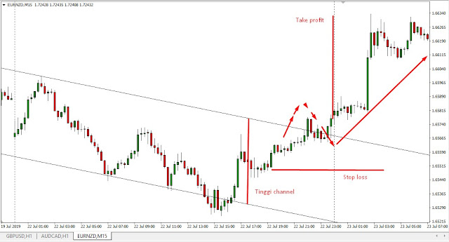Price Channel Scalping Trading System Forex - buy