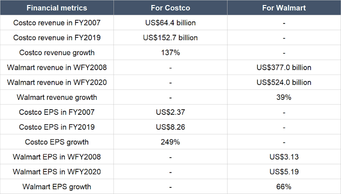 Investing  Unique Retail Company