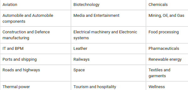 Make In India –  25 Sectors