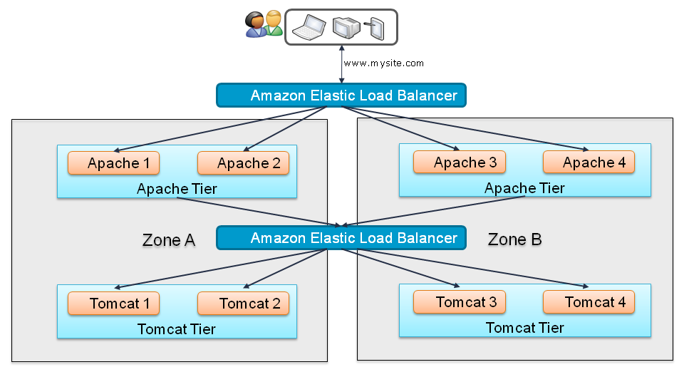 You Never Know: Amazon AWS deployment options for Apache web server