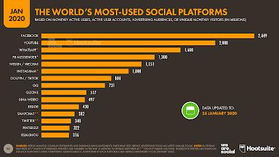 Platform media sosial paling banyak digunakan di Indonesia(We Area Social dan Hootsuite)