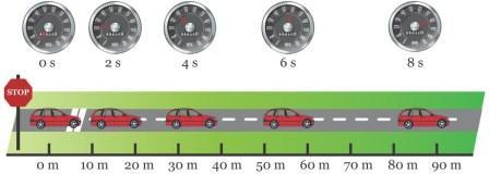 Perubahan Kecepatan Mobil Saat Menjauhi Lampu Hijau dan Mendekati Lampu Merah