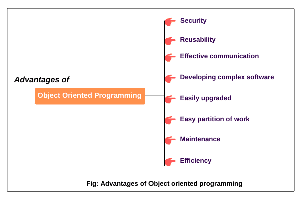 Advantages/Benefits of Object Oriented Programming (OOP) in Java