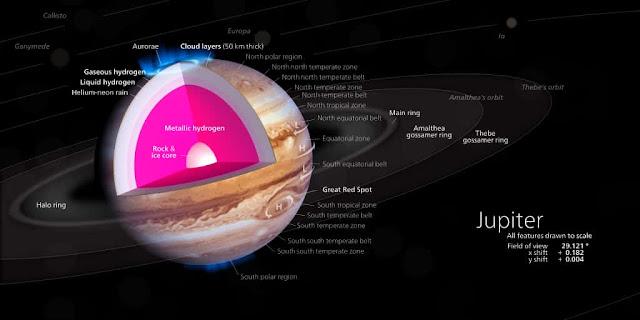 Liquid Metallic hydrogen ocean of Jupiter