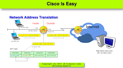 Lesson 53 - Network Address Translation Part 3