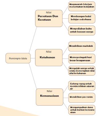 diagram nilai-nilai kepemimpinan tokoh idola www.simplenews.me