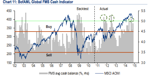 Fund Managers' Current Asset Allocation - October