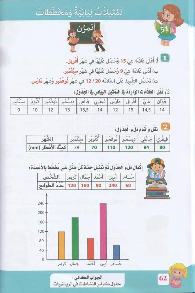 حلول تمارين كتاب أنشطة الرياضيات صفحة 58 للسنة الخامسة ابتدائي - الجيل الثاني