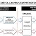 """Experiencia """"Iniciativa Campus Emprendedor"""" en Castilla y León -  Informe CYD 2016"""
