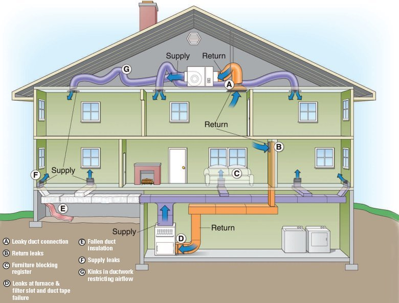 air duct cleaning how your hvac works or not. Black Bedroom Furniture Sets. Home Design Ideas