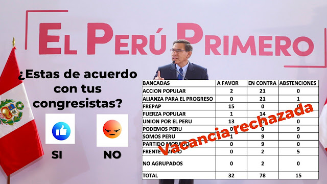 Como votaron las bancadas que rechazaron la Vacancia presidencial de Vizcarra