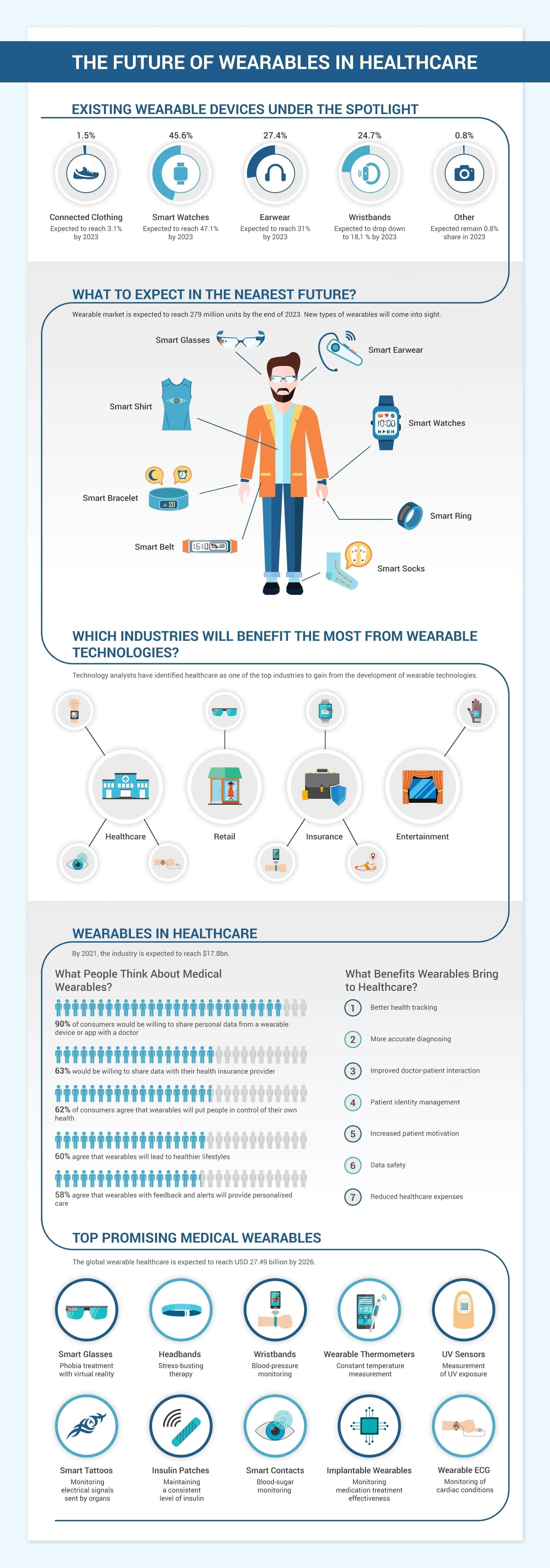 The Future of Wearables  #infographic