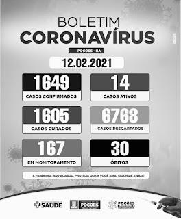 Poções registra 30º óbito em decorrência da Covid-19