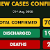 Nigeria records 339 new cases of COVID-19, bringing its total infections to 7,016