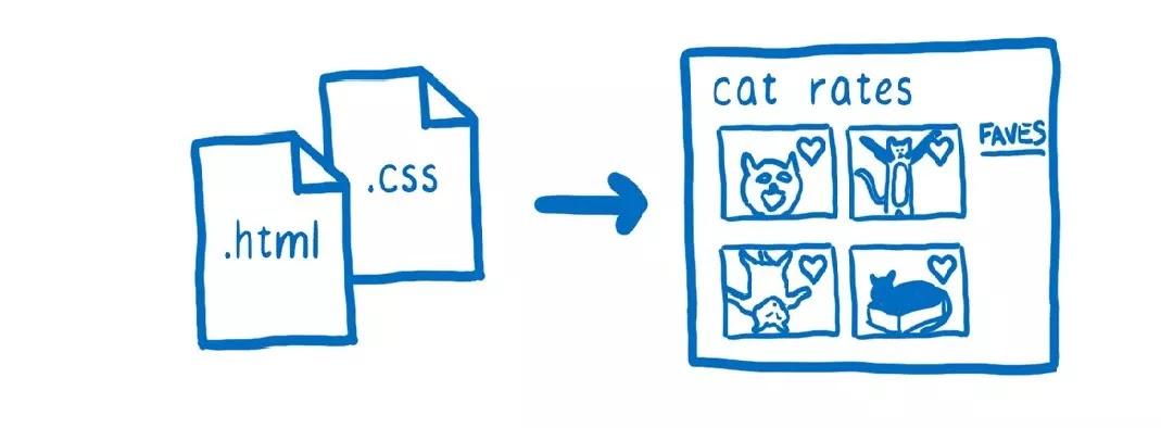 CSS style