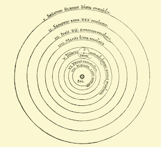 Copernican-Heliocentrism