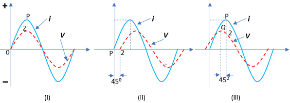 Soal diagram fasor pada arus bolak balik dan pembahasan ayo jawab untuk menentukkan beda fase kedua gelombang kita pilih dua titik yang bersesuaian misalnya titik titik maksimum atau titik titik yang memotong sumbu ccuart Image collections