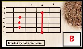 gambar kunci gitar B