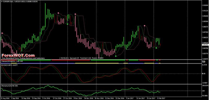 Forex RVI Trading