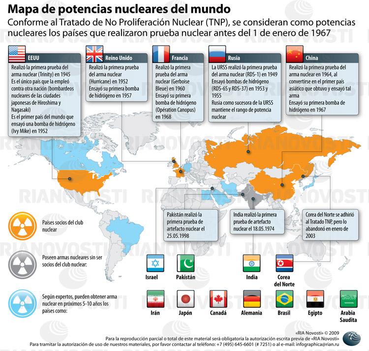 Poder o militar el armamento nuclear mundial se redujo un - Tiempo en pakistan ...