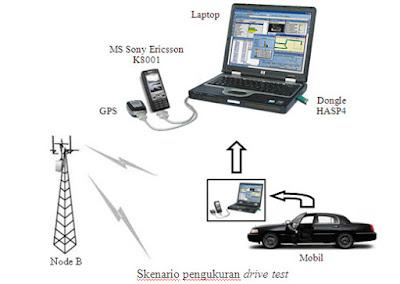 Pengenalan dan Cara Melakukan Drive Test Jaringan 2G 3G dan 4G