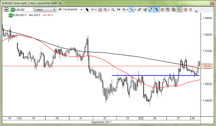 Gold forex brussels