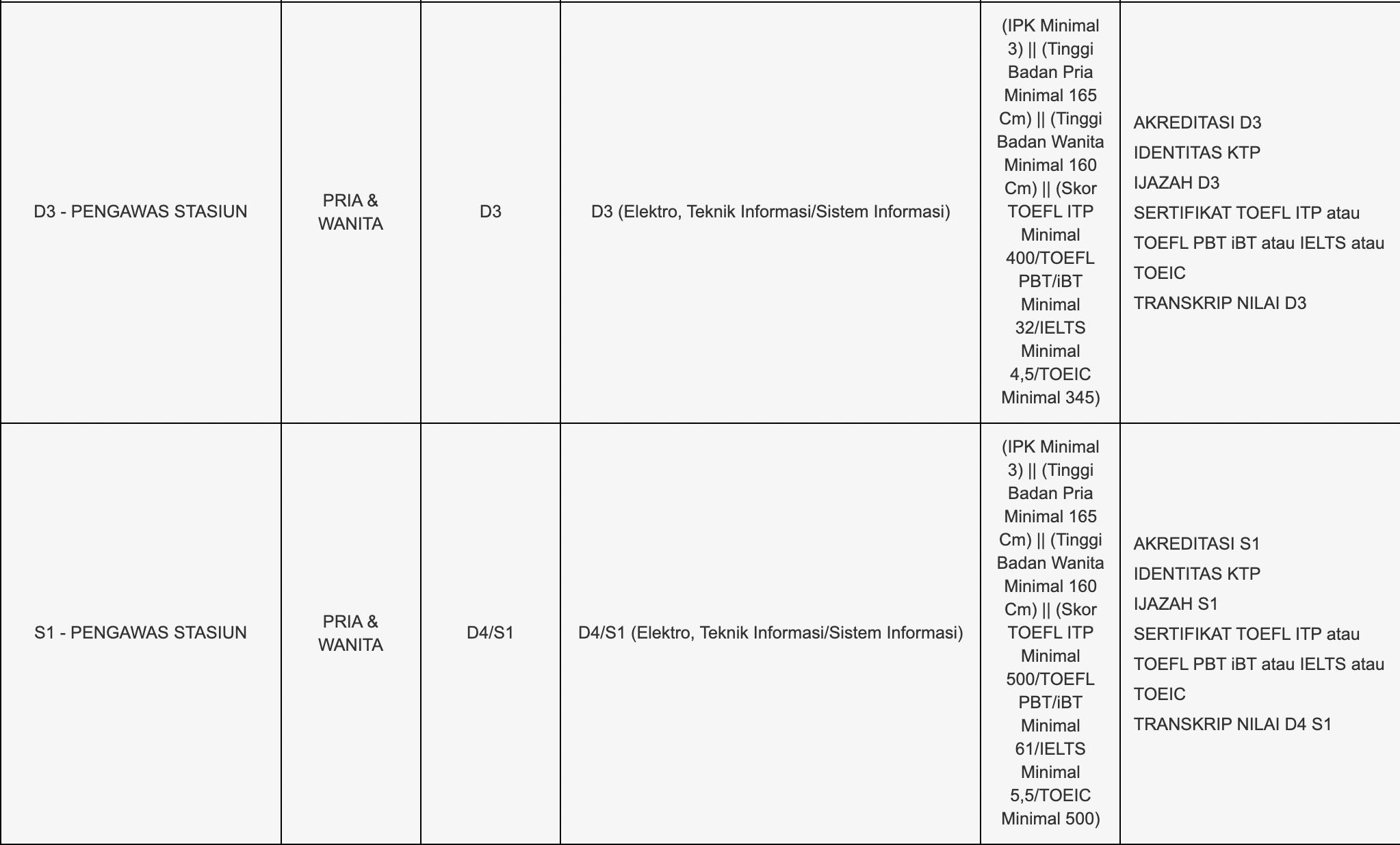Rekrutmen Tingkat SLTA, D3 dan S1 PT Kereta Api Indonesia (Persero) Tahun 2021