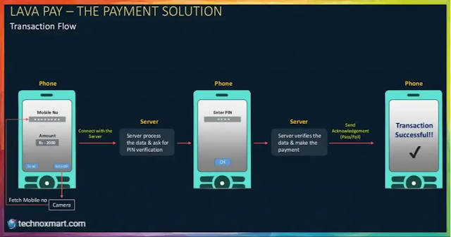 lava payment app,lava pay,lava app,lava payment app launched,lava payment app for smartphone,lava payment app launched,lavas pay payment app without internet connection,