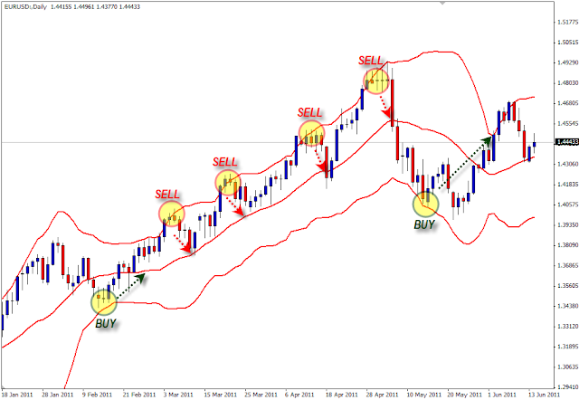 Strategi Bollinger Bands Analisis Forex