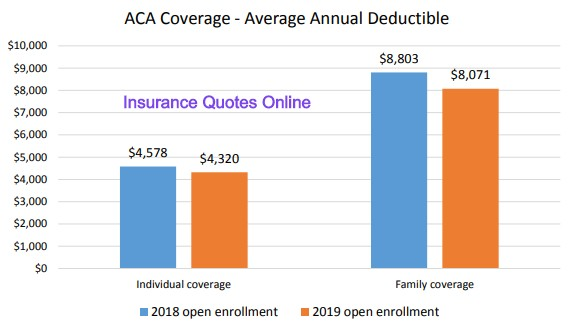 How Do Health Insurance Deductibles Work? - Insurance Quotes Online