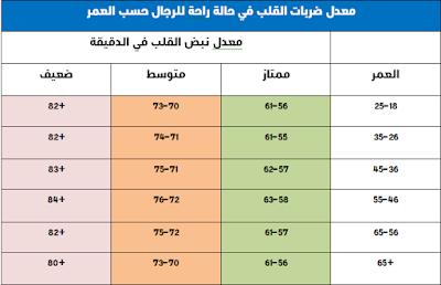 جدول نبضات القلب حسب العمر