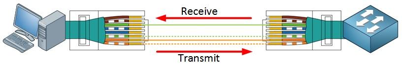 utp أربعة أسلاك في استخدام تبديل المضيف