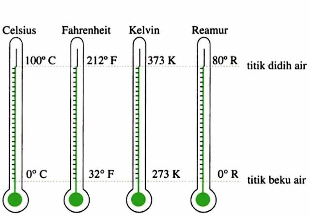 Termometer C R F K - Sains Multimedia