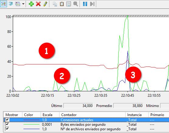 Windows: IIS monitorizar sesiones