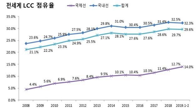 전세계 LCC 점유율
