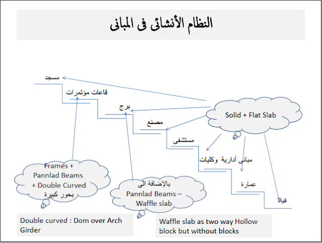تحميل ملف لشرح الخطوات الرئيسية فى التصميم الإنشائى لمبنى سكنى للمهندس علاء احمد علي OUTLINES OF BUILDING STRUCTURE DESIGN | PDF