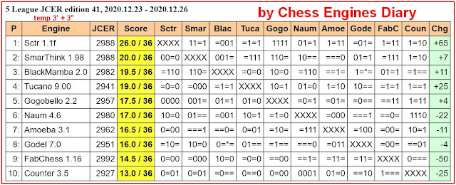 Chess Engines Diary - test tournaments - Page 3 2020.12.23.5LeagueJCER.ed41