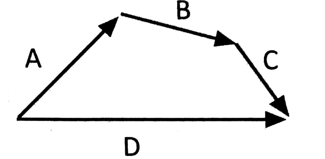 Soal Latihan Vektor - Solusi Fisika