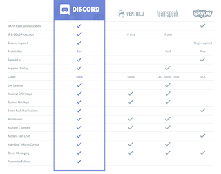 Keunggulan Aplikasi Discord