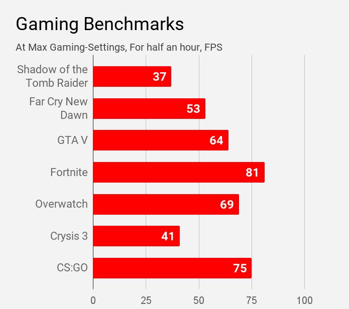 Gaming benchmarks for Mi Notebook 14 Horizon laptop.