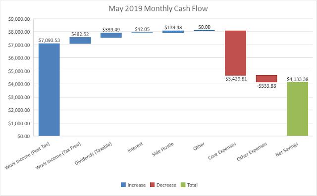 Budget | Cash Flow | Savings