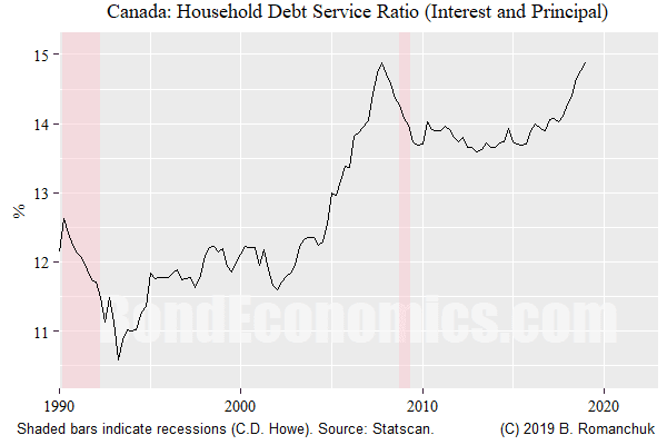 Figure: Debt service ratio